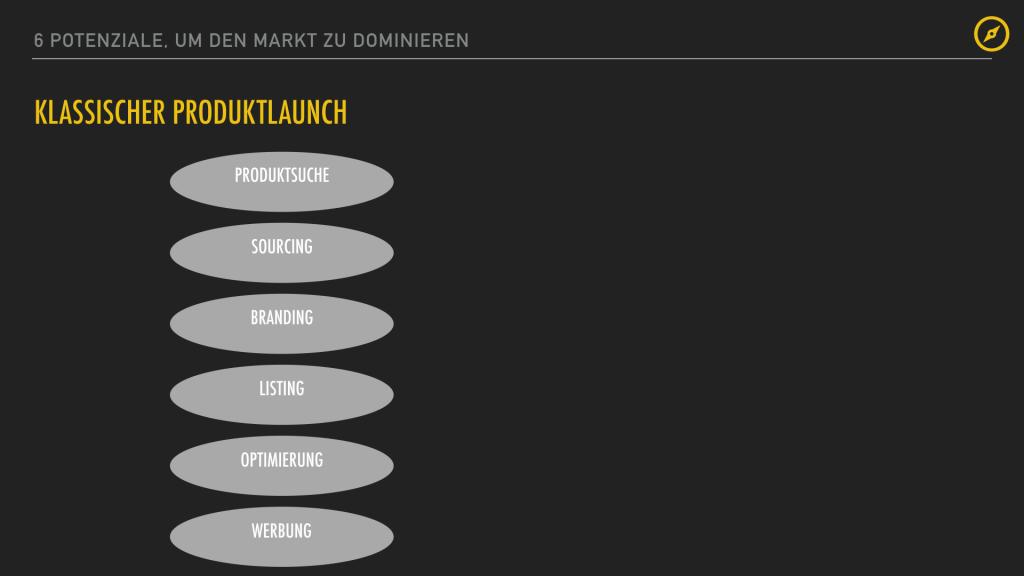 6 Potenziale und Markt dominieren.008