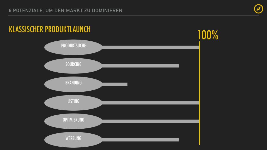 6 Potenziale und Markt dominieren.015