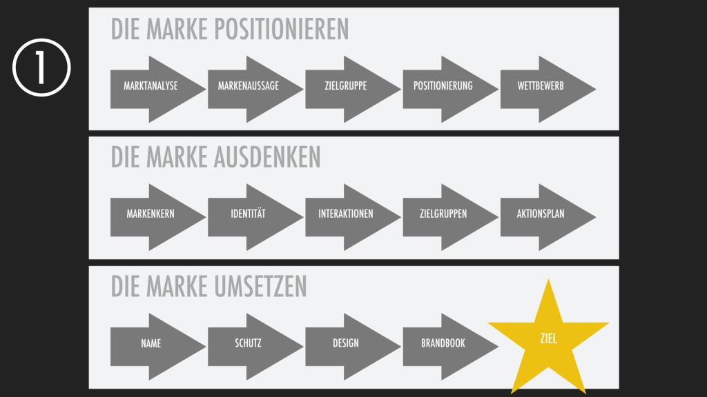Markenaufbau Schritt für Schritt Vorgehensweise.001
